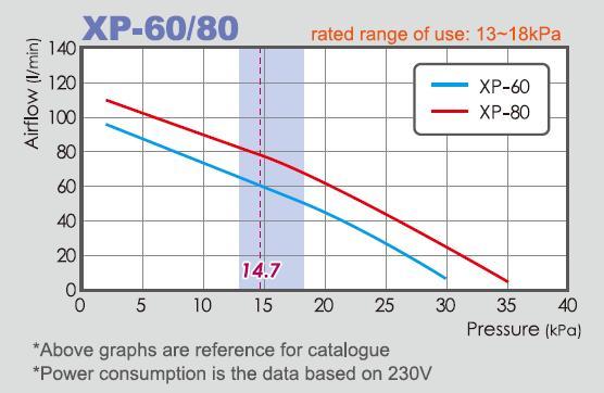Мембранные компрессоры для разведения и септиков Hiblow - XP -60