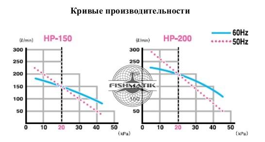 Насыщение воды кислородом hiblow HР- 200, аэраторы трубчатые